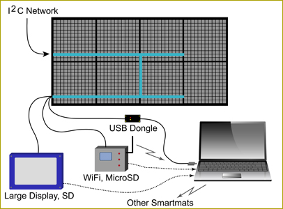 Smartmat Diagram